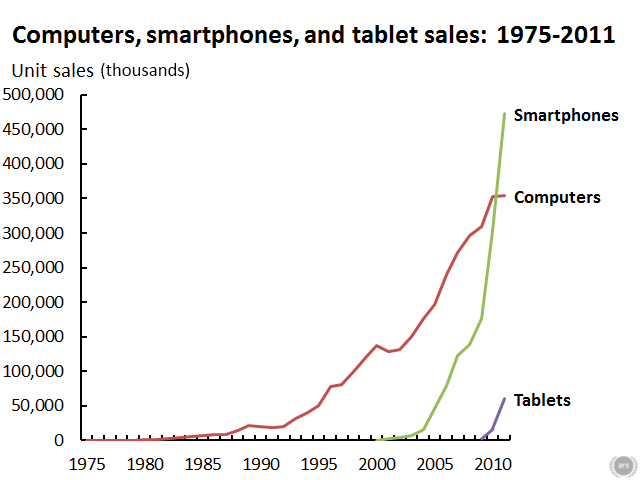 Computer, Smartphone, Tablet Sales